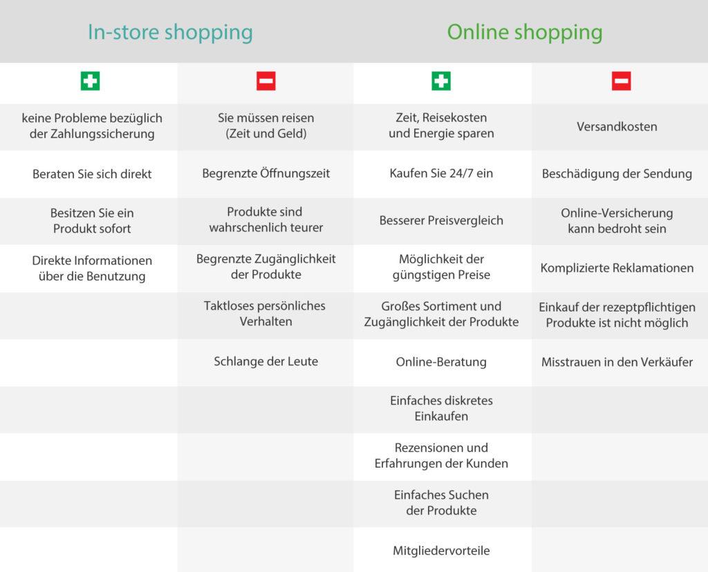 Welche sind die Vorteile und welche die Nachteile von online einkaufen?